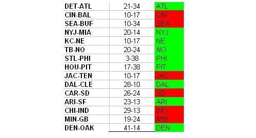 nfl player matchups nfl lines week 4 odds